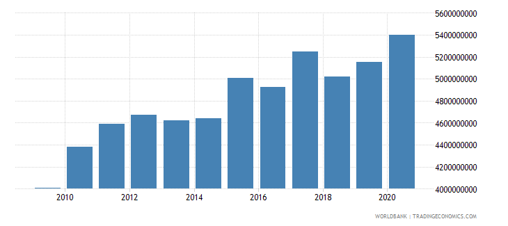 lesotho household final consumption expenditure ppp constant 2005 international dollar wb data
