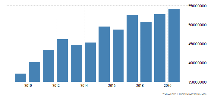 lesotho household final consumption expenditure ppp us dollar wb data