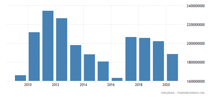 lesotho household final consumption expenditure us dollar wb data