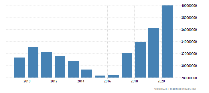 lesotho ibrd loans and ida credits dod us dollar wb data