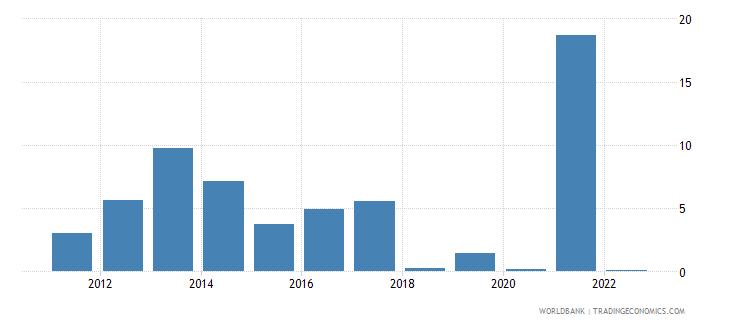 lesotho ict service exports percent of service exports bop wb data