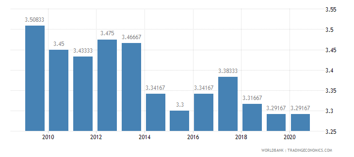 lesotho ida resource allocation index 1 low to 6 high wb data