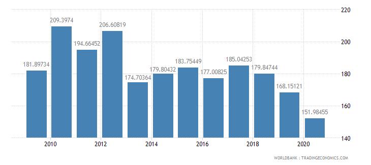 lesotho import volume index 2000  100 wb data