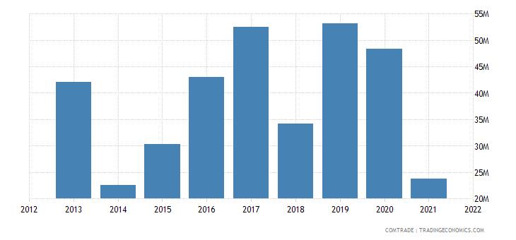 lesotho imports india