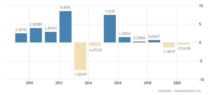 lesotho imports of goods and services annual percent growth wb data