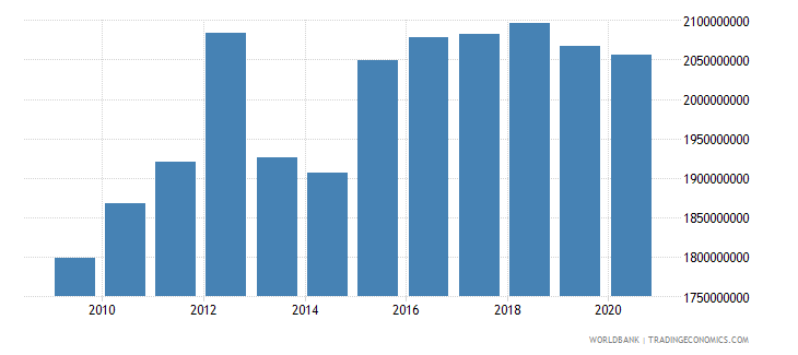 lesotho imports of goods and services constant 2000 us dollar wb data