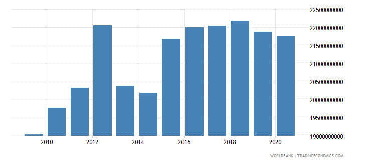 lesotho imports of goods and services constant lcu wb data