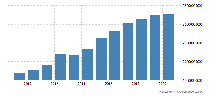 lesotho imports of goods and services current lcu wb data