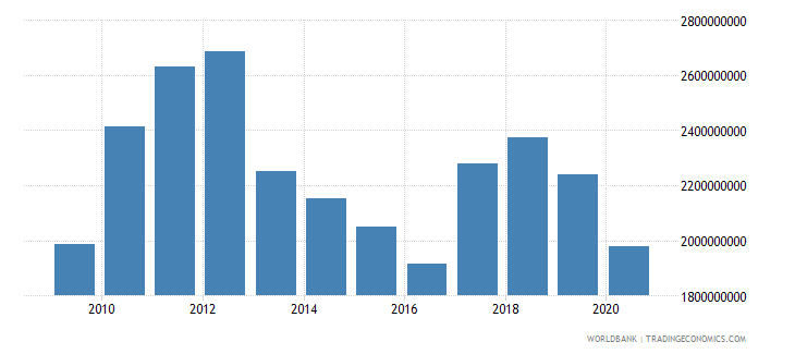 lesotho imports of goods and services us dollar wb data