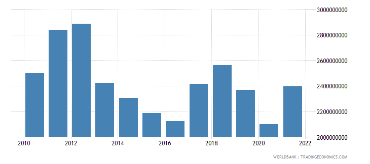 lesotho imports of goods services and income bop us dollar wb data