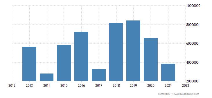 lesotho imports pakistan