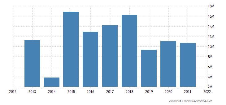 lesotho imports zambia