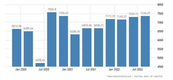 Lesotho Imports