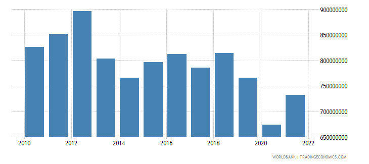 lesotho industry value added constant 2000 us dollar wb data