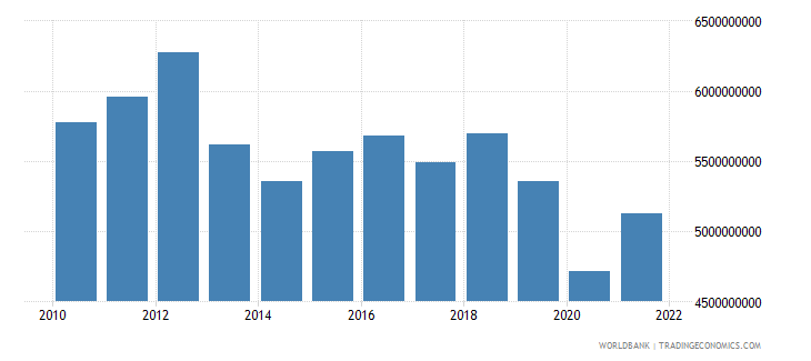 lesotho industry value added constant lcu wb data