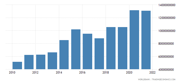 lesotho industry value added current lcu wb data