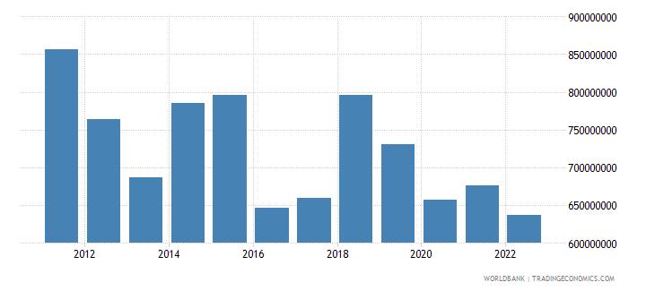 lesotho industry value added us dollar wb data