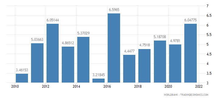 lesotho inflation consumer prices annual percent wb data