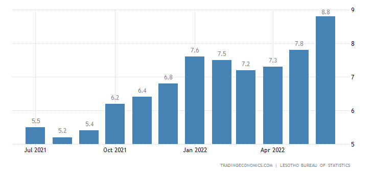 Lesotho Inflation Rate