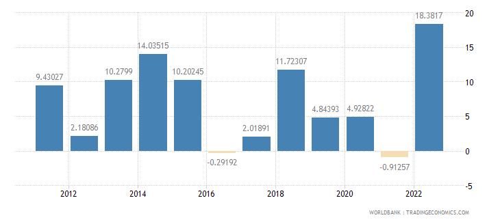 lesotho inflation gdp deflator annual percent wb data