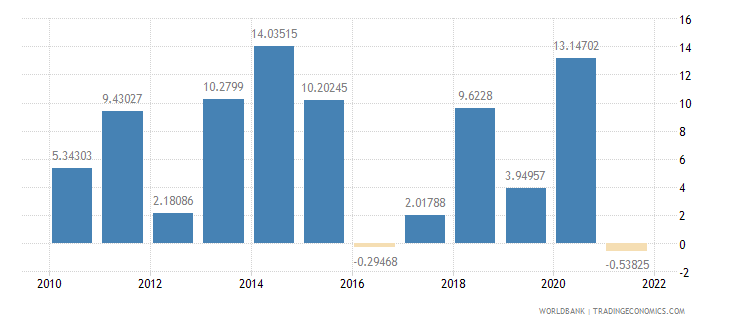 lesotho inflation gdp deflator annual percent wb data