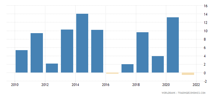 lesotho inflation gdp deflator linked series annual percent wb data