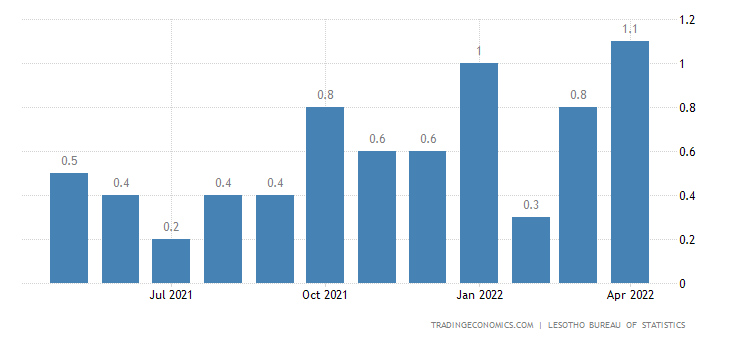 Lesotho Inflation Rate MoM
