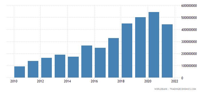 lesotho interest payments current lcu wb data