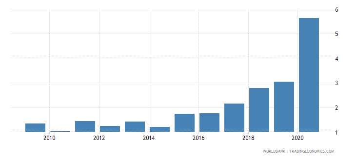 lesotho interest payments percent of revenue wb data