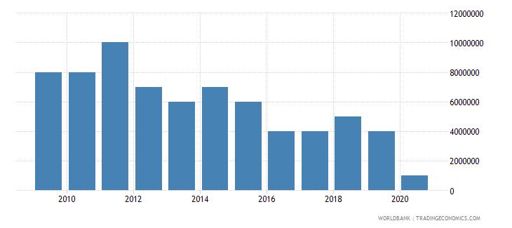 lesotho international tourism expenditures for passenger transport items us dollar wb data