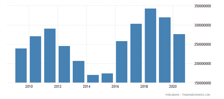 lesotho international tourism expenditures for travel items us dollar wb data