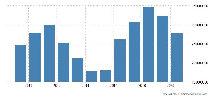 lesotho international tourism expenditures us dollar wb data