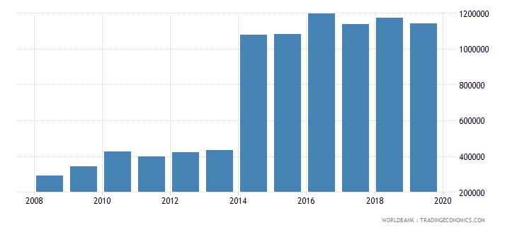 lesotho international tourism number of arrivals wb data