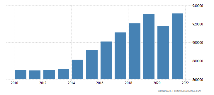 lesotho labor force total wb data
