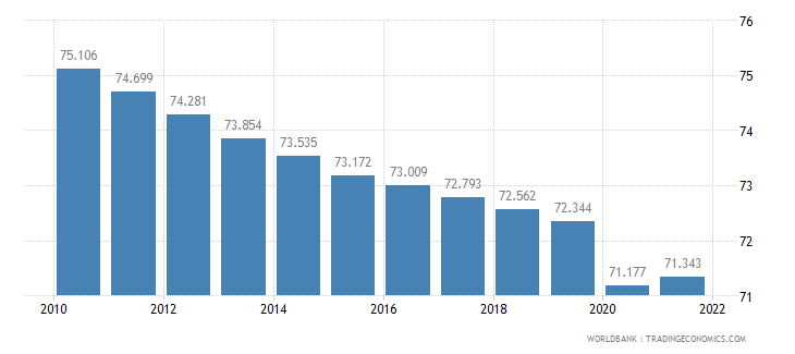 lesotho labor participation rate male percent of male population ages 15 plus  wb data