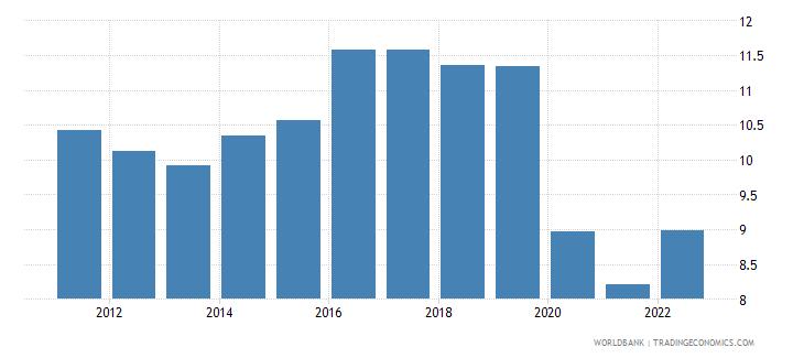 lesotho lending interest rate percent wb data
