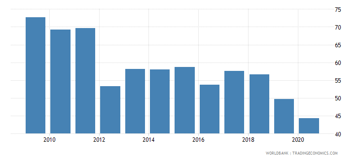 lesotho liquid assets to deposits and short term funding percent wb data