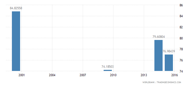 lesotho literacy rate youth male percent of males ages 15 24 wb data