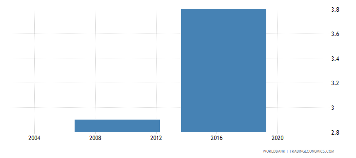 lesotho losses due to theft and vandalism against the firm percent of annual sales wb data