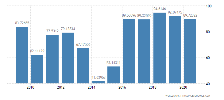 lesotho manufactures exports percent of merchandise exports wb data