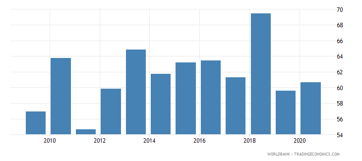 lesotho manufactures imports percent of merchandise imports wb data