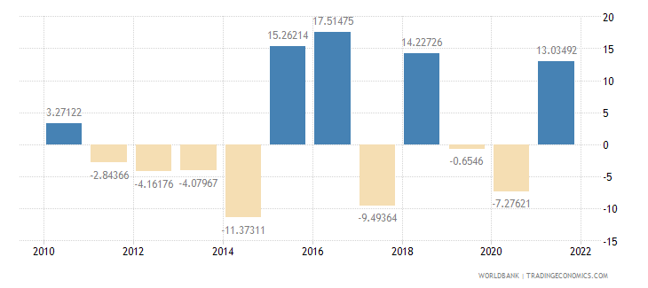 lesotho manufacturing value added annual percent growth wb data
