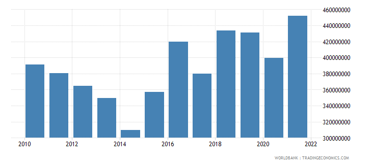 lesotho manufacturing value added constant 2000 us dollar wb data