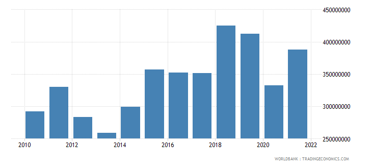 lesotho manufacturing value added us dollar wb data