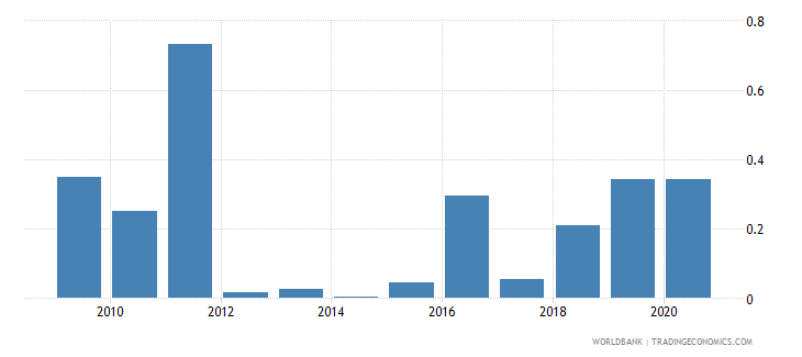 lesotho merchandise exports to developing economies in east asia  pacific percent of total merchandise exports wb data