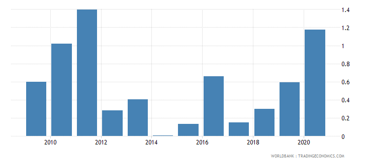 lesotho merchandise exports to developing economies outside region percent of total merchandise exports wb data