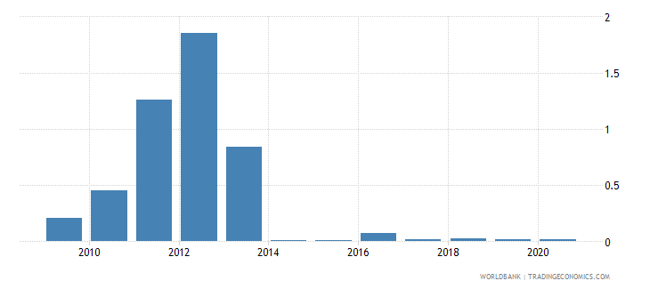 lesotho merchandise exports to economies in the arab world percent of total merchandise exports wb data