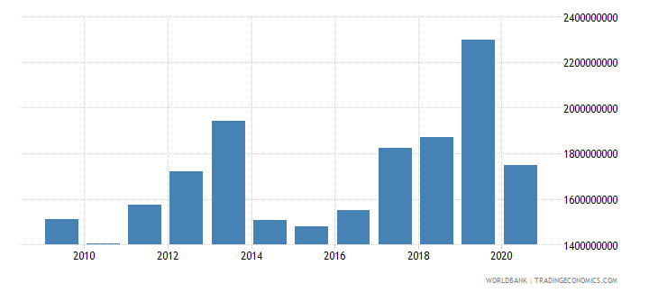 lesotho merchandise imports by the reporting economy current us$ wb data