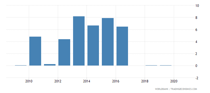 lesotho merchandise imports by the reporting economy residual percent of total merchandise imports wb data
