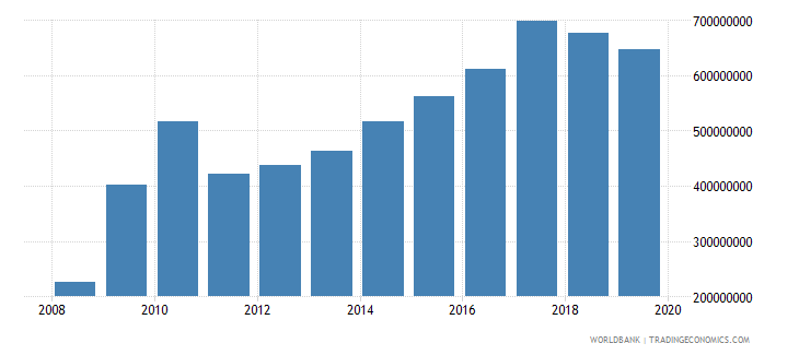 lesotho military expenditure current lcu wb data